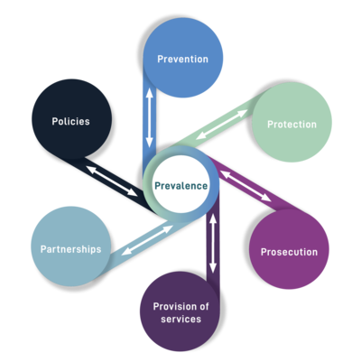 The 7Ps model UNIsafe Projectroject