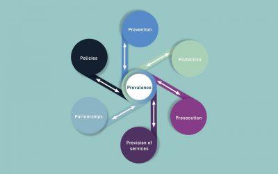 An innovative framework to study gender-based violence: UniSAFE's 7P model